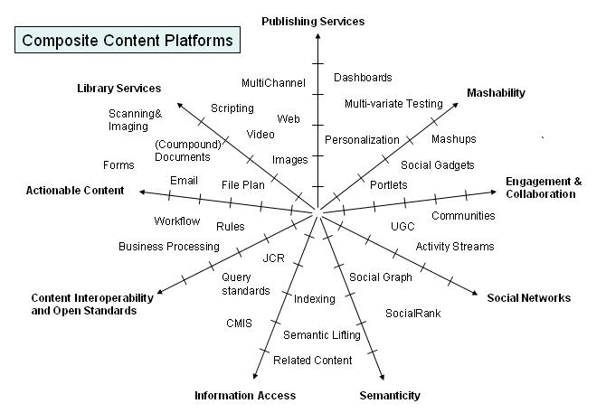 Composite Content Platforms