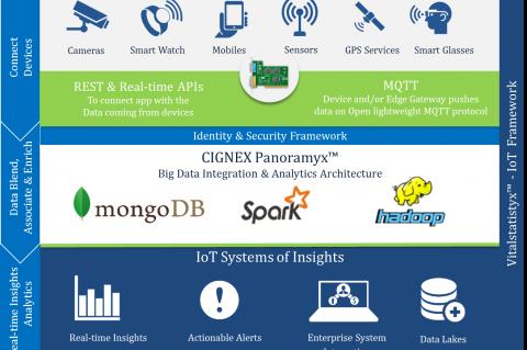 CIGNEX Datamatics IoT Architecture