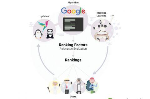 Ranking Factors Algorithm